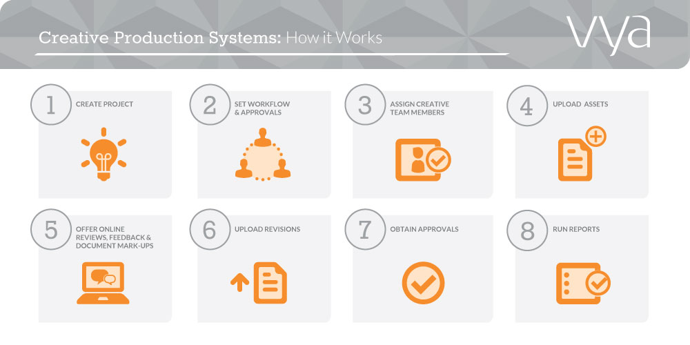 Creative_Production_Systems-How_It_Works-Infographic